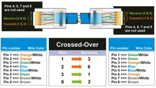 Pleasant Wiring Diagram Cat5 Basic Electronics Wiring Diagram Wiring Cloud Gufailluminateatxorg