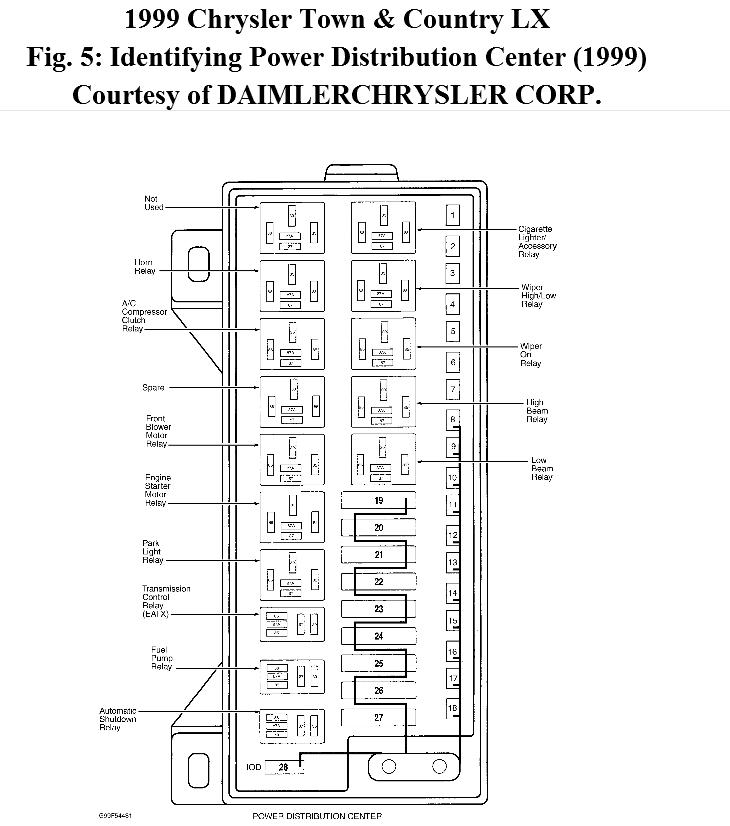 1999 Chrysler Town And Country Fuse Box Diagram - Fender Precision Wiring  Diagram - impalafuse.2010.jeanjaures37.frWiring Diagram Resource