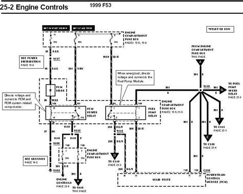 ford f53 fuse box f53 wiring diagram wiring diagram schematics 1999 ford f53 fuse box diagram f53 wiring diagram wiring diagram