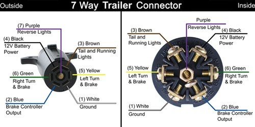 Astounding Trailer Wiring Connector Box Keystone Rv Forums Wiring Cloud Rometaidewilluminateatxorg