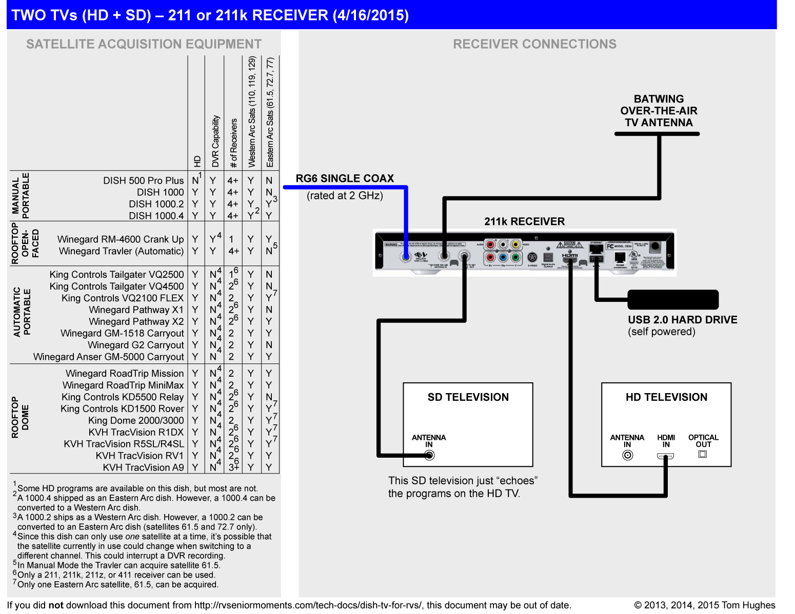 EA_9884] Dish Dvr 722K Receiver Wiring Diagram On Telephone Wiring Diagrams  Download DiagramWww Mohammedshrine Librar Wiring 101