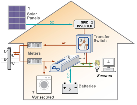 My 2394 Electrical Wiring Of A House With Solar Panel Schematic