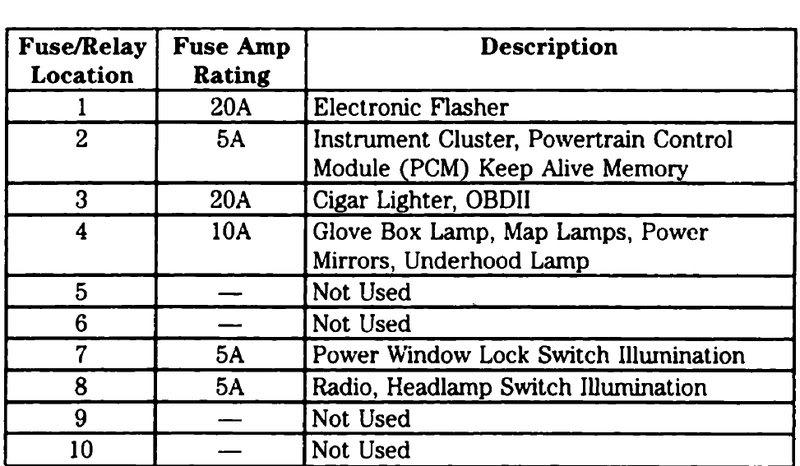 [QNCB_7524]  2006 F 150 Fuse Diagram Isuzu Forward Fuse Box Diagram -  pino-raya.9.allianceconseil59.fr | 2000 Ford F 150 Fuse Box |  | pino-raya.9.allianceconseil59.fr