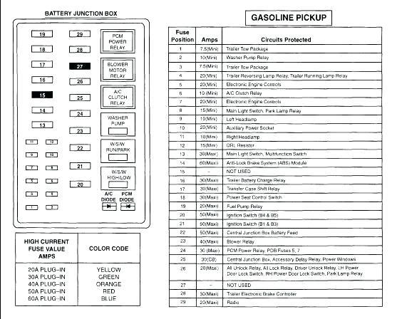 2001 F450 Fuse Diagram Wiring Diagram Seem Limit A Seem Limit A Cfcarsnoleggio It