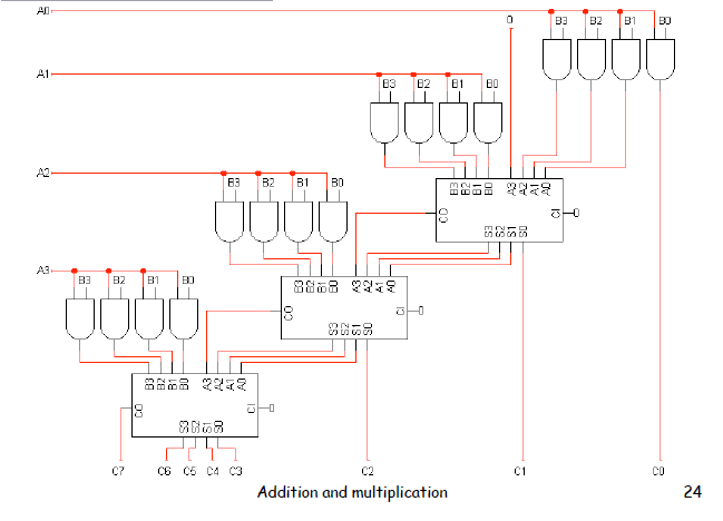 Ok 3971  4 Bit Multiplier Logic Diagram Download Diagram