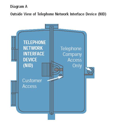 Remarkable At Amp T U Verse Phone And Internet Wiring Diagram New Model Wiring Cloud Licukshollocom
