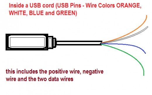 Miraculous Usb Wire Cable And The Different Wire Colors Orange White Blue Wiring Cloud Licukaidewilluminateatxorg