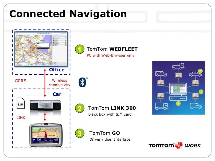 Swell Tomtom Link 300 Wiring Diagram Wiring Diagram Data Wiring Cloud Hemtegremohammedshrineorg
