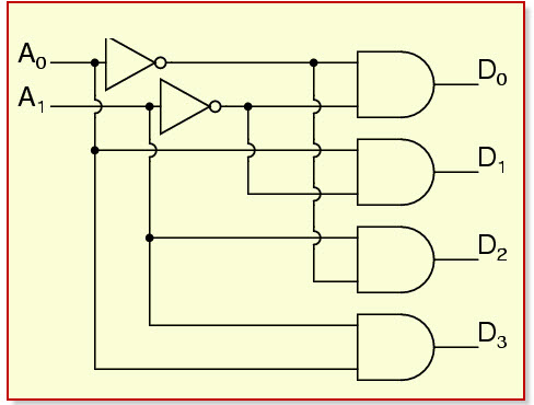 Remarkable How To Design Of 2 To 4 Line Decoder Circuit Truth Table And Wiring Cloud Ymoonsalvmohammedshrineorg