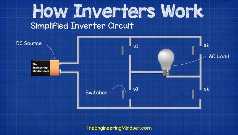 Excellent How Inverters Work The Engineering Mindset Wiring Cloud Filiciilluminateatxorg