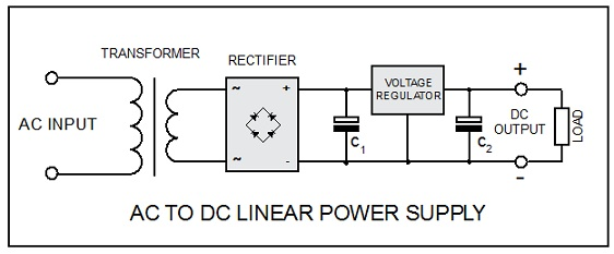 Groovy How Do Power Supplies Work Eagle Blog Wiring Cloud Lukepaidewilluminateatxorg