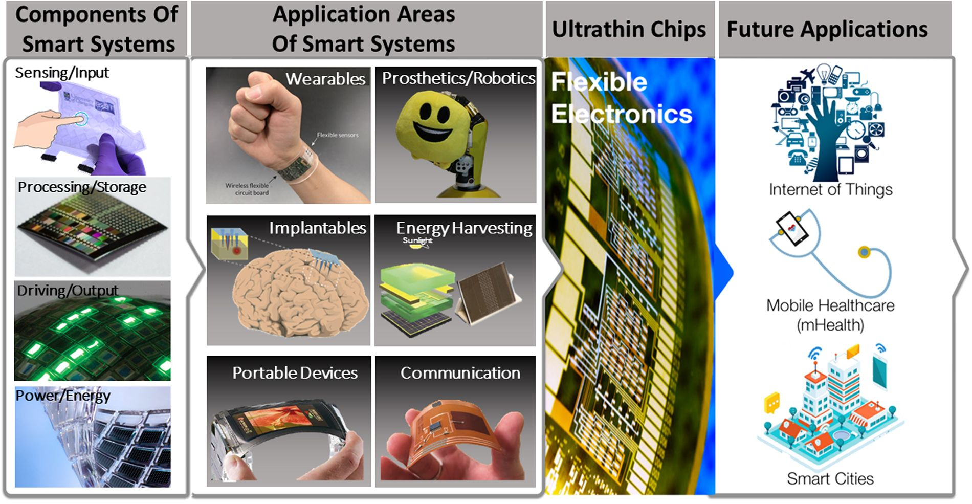 Admirable Ultra Thin Chips For High Performance Flexible Electronics Npj Wiring Cloud Rometaidewilluminateatxorg