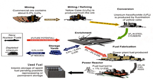 Pleasing Nuclear Fuel Cycle Department Of Energy Wiring Cloud Onicaxeromohammedshrineorg
