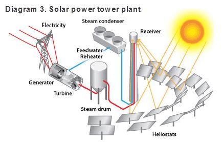 Remarkable Careers In Solar Power U S Bureau Of Labor Statistics Wiring Cloud Staixaidewilluminateatxorg