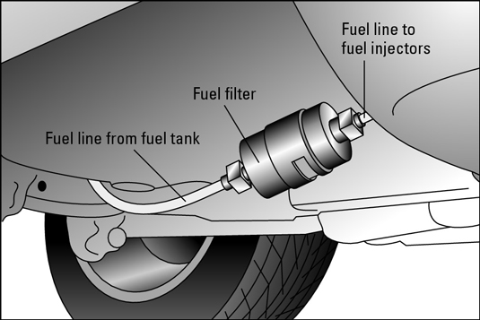 Enjoyable How To Change Your Vehicles Fuel Filter Dummies Wiring Cloud Grayisramohammedshrineorg