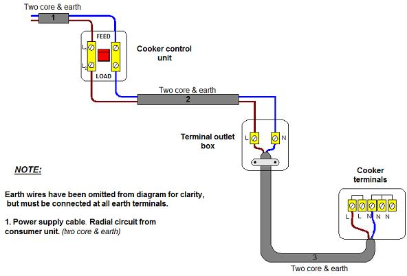 Magnificent Wiring Electric Oven Diagram Wiring Diagram B2 Wiring Cloud Itislusmarecoveryedborg