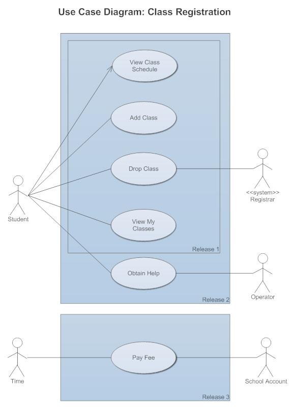 Super Use Case Diagrams Use Case Diagrams Online Examples And Tools Wiring Cloud Hemtshollocom
