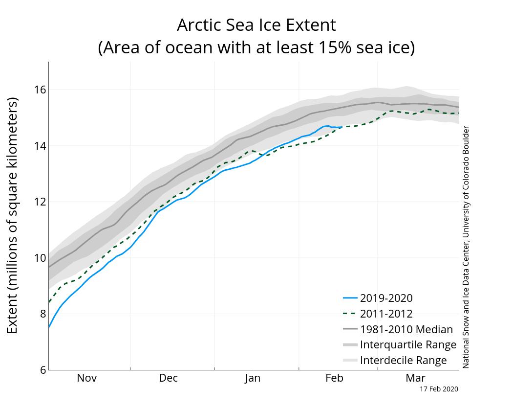 Amazing Arctic Sea Ice News And Analysis Sea Ice Data Updated Daily With Wiring Cloud Staixaidewilluminateatxorg