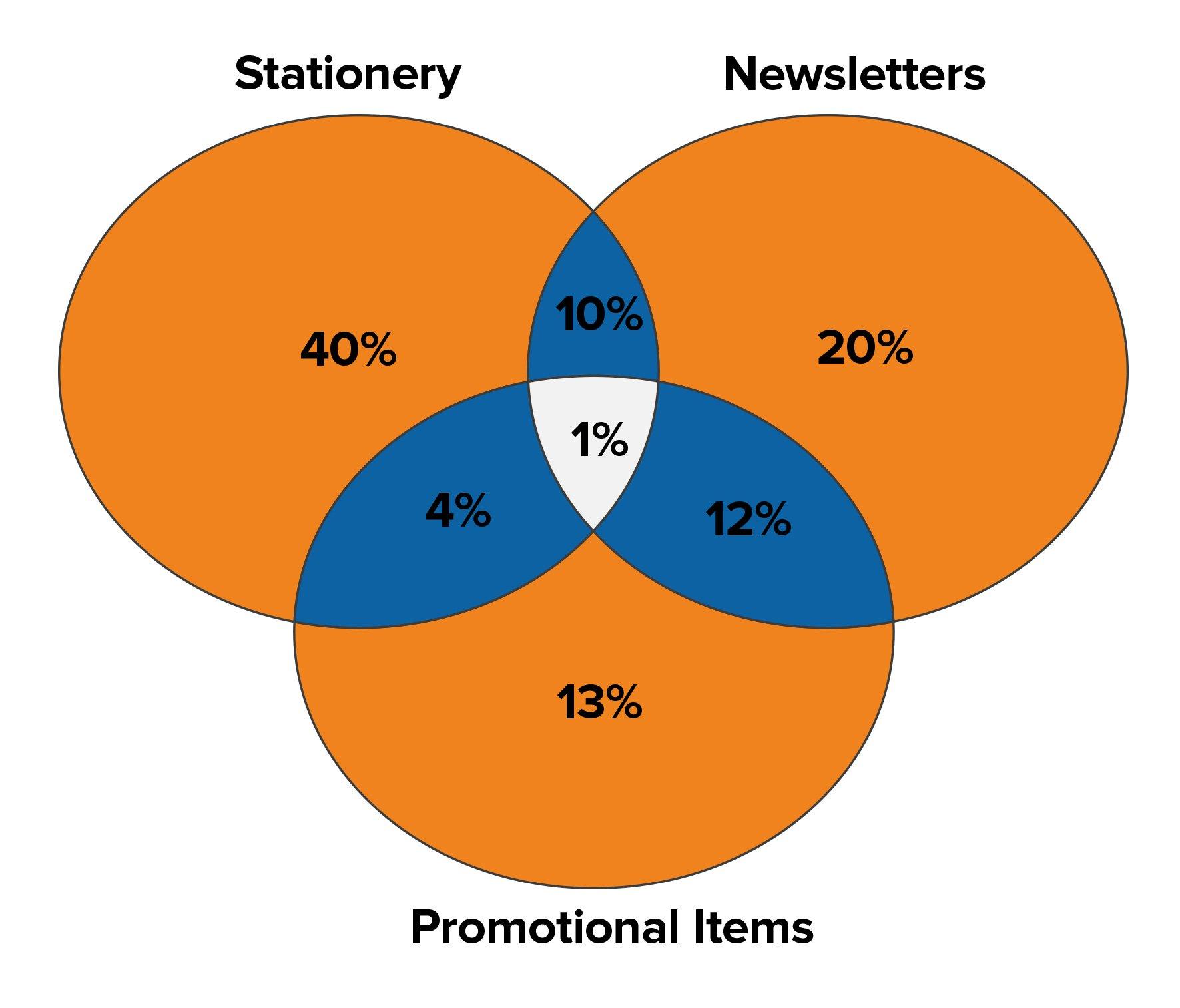 Sensational Charts And Graphs Communication Skills From Mindtools Com Wiring Cloud Lukepaidewilluminateatxorg