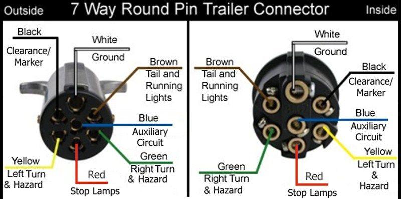 [DIAGRAM_3NM]  7 Round Wire Diagram 01 Mustang V6 Fuse Box Diagram -  pump.anggurmasam.astrea-construction.fr | Round Trailer Plug Wiring Diagram |  | ASTREA CONSTRUCTION