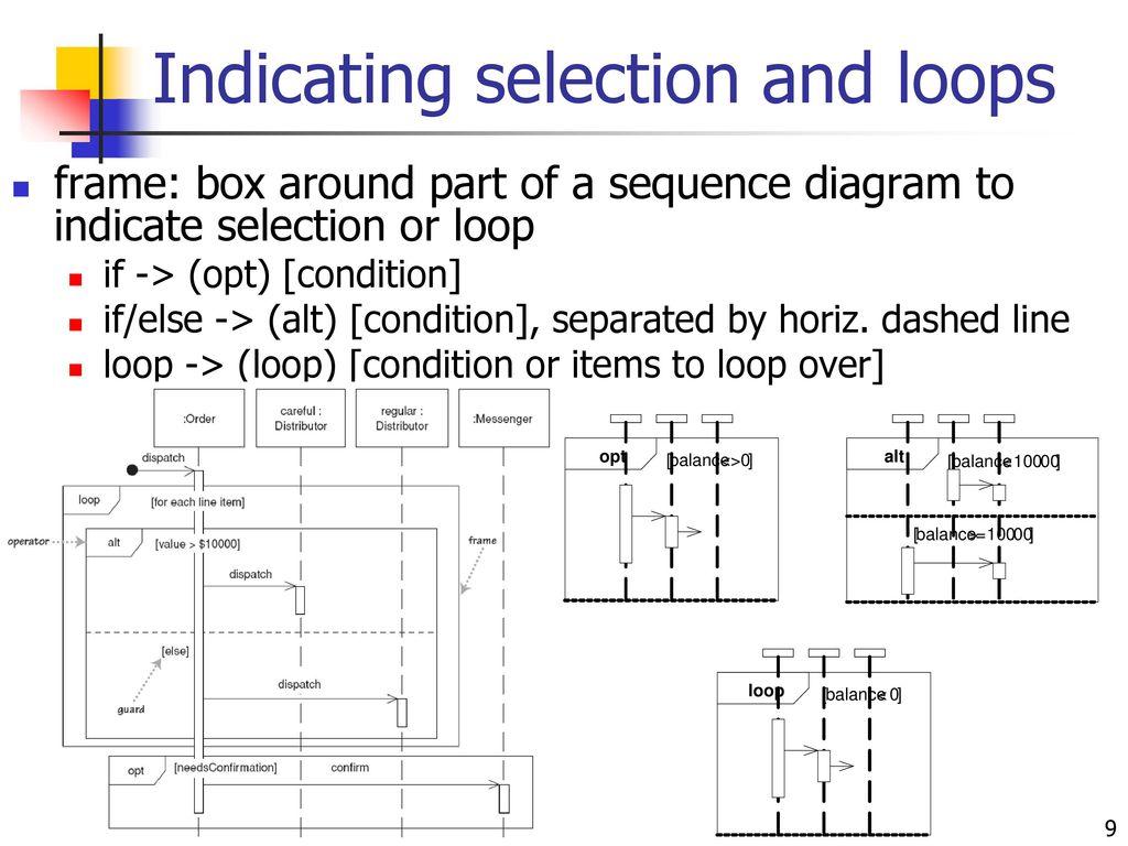 Am 0405 Sequence Diagram If Else Staruml Wiring Diagram
