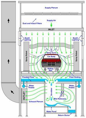 CB_3065] Spray Booth Wiring Free Diagram   Spray Booth Wiring Diagram      Swas Mang Habi Nowa Numap Mohammedshrine Librar Wiring 101