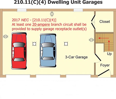Superb Garage Receptacle Requirement For 2017 Nec Wiring Cloud Eachirenstrafr09Org