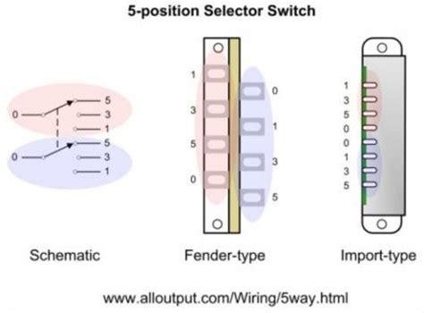 Tremendous Strat Switch Wiring Diagram 5 Epub Pdf Wiring Cloud Animomajobocepmohammedshrineorg