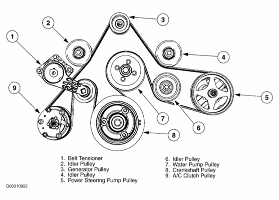Wondrous Engine What Does My Serpentine Belt Run Motor Vehicle Wiring Cloud Picalendutblikvittorg