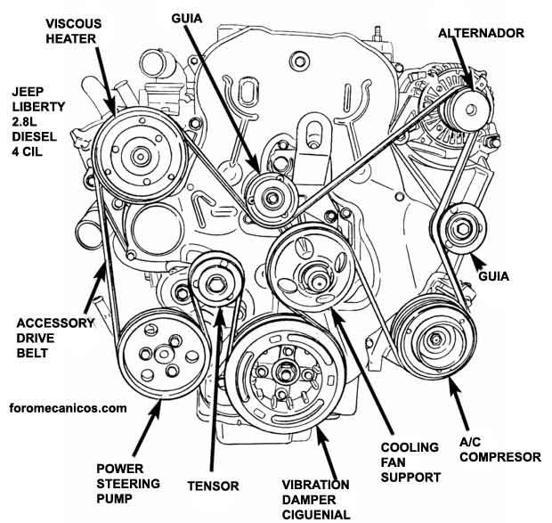 DA_4251] Engine Diagram For 2005 Jeep Liberty Crd Limited Wiring DiagramLicuk Bdel Mohammedshrine Librar Wiring 101