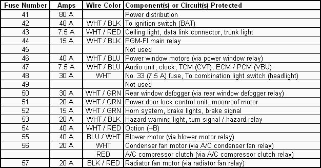 Amazing 92 Honda Civic Fuse Box Wiring Diagram Database Wiring Cloud Genionhyedimohammedshrineorg