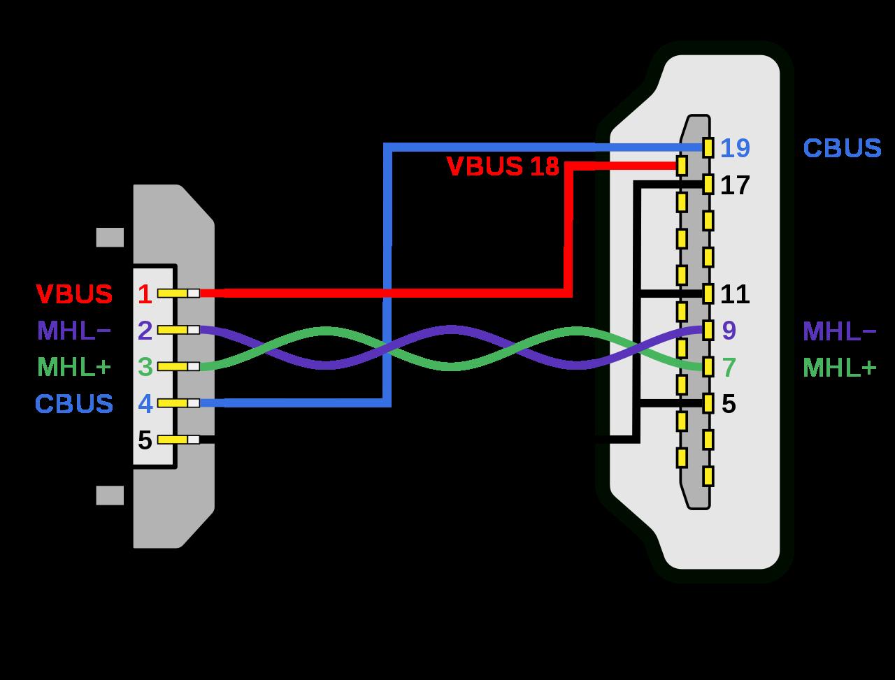 Tremendous File Mhl Micro Usb Hdmi Wiring Diagram Svg Wikimedia Commons Wiring Cloud Hemtegremohammedshrineorg