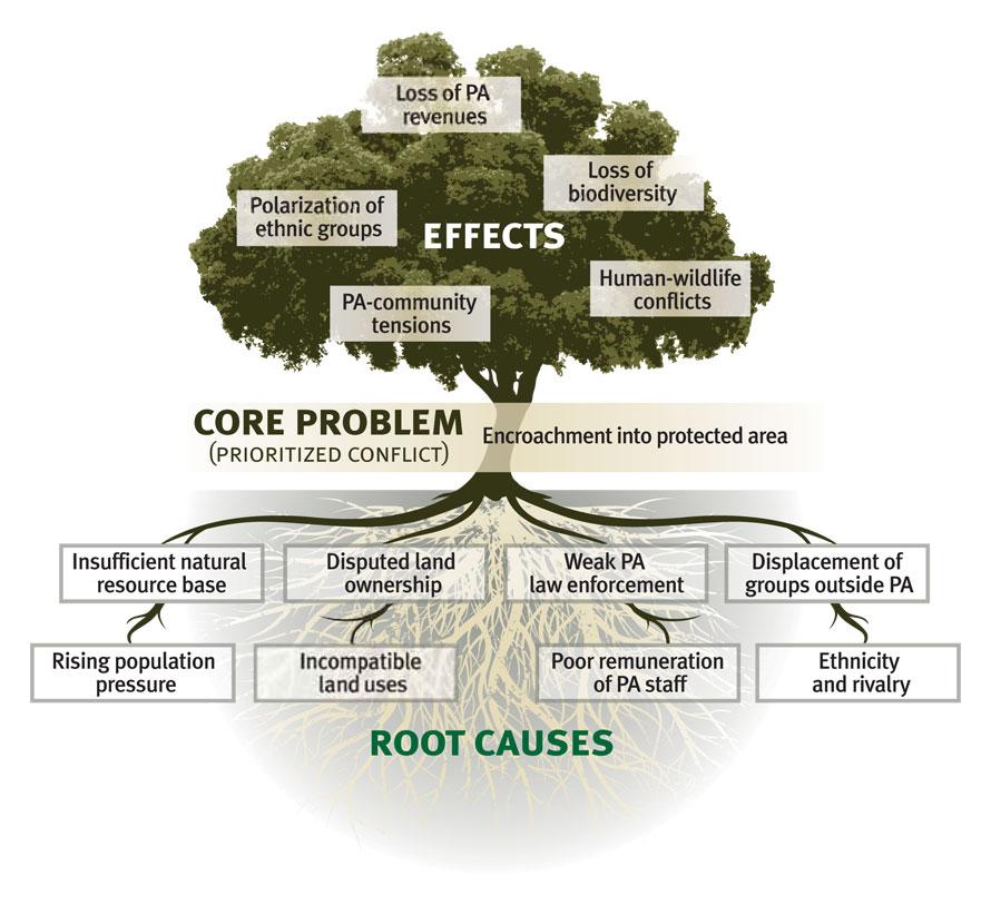Astonishing Problem Tree Multi Stakeholder Partnerships Wiring Cloud Dulfrecoveryedborg