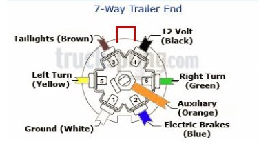 Gm Trailer Wiring Diagram 7 Pin Mobile Home Fuse Box Avatar