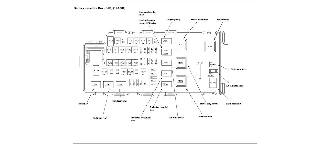 2003 Ford Explorer Fuse Box Location Wiring Diagram Frame Frame Cfcarsnoleggio It
