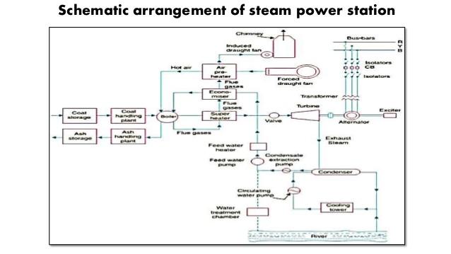 Marvelous Presentation On Thermal Power Plant Wiring Cloud Timewinrebemohammedshrineorg