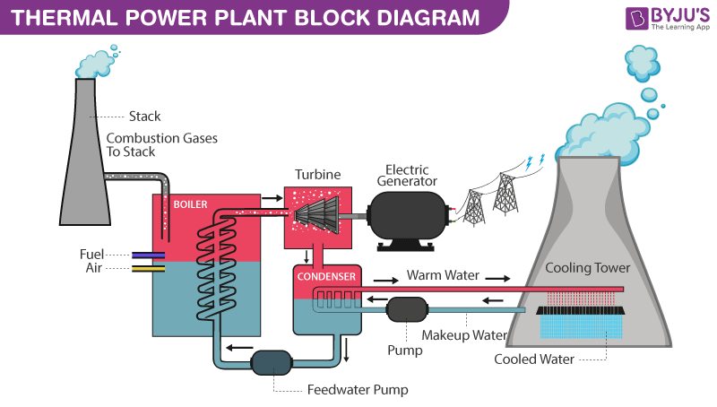 thermal power plant overview diagram bh 9735  power plant working diagram schematic wiring  power plant working diagram schematic