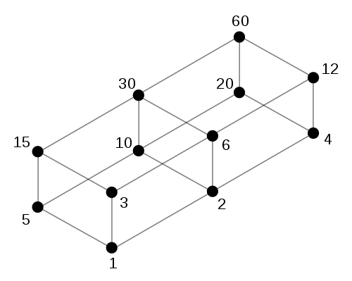 Lr 7237 Hasse Diagram Free Diagram