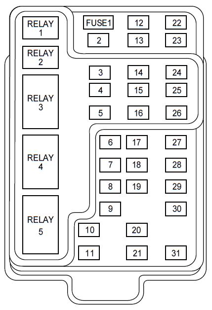 Peachy 97 Expedition Fuse Boxes Basic Electronics Wiring Diagram Wiring Cloud Xempagosophoxytasticioscodnessplanboapumohammedshrineorg