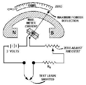 Sensational Figure 3 12 Simple Ohmmeter Circuit Wiring Cloud Hemtshollocom