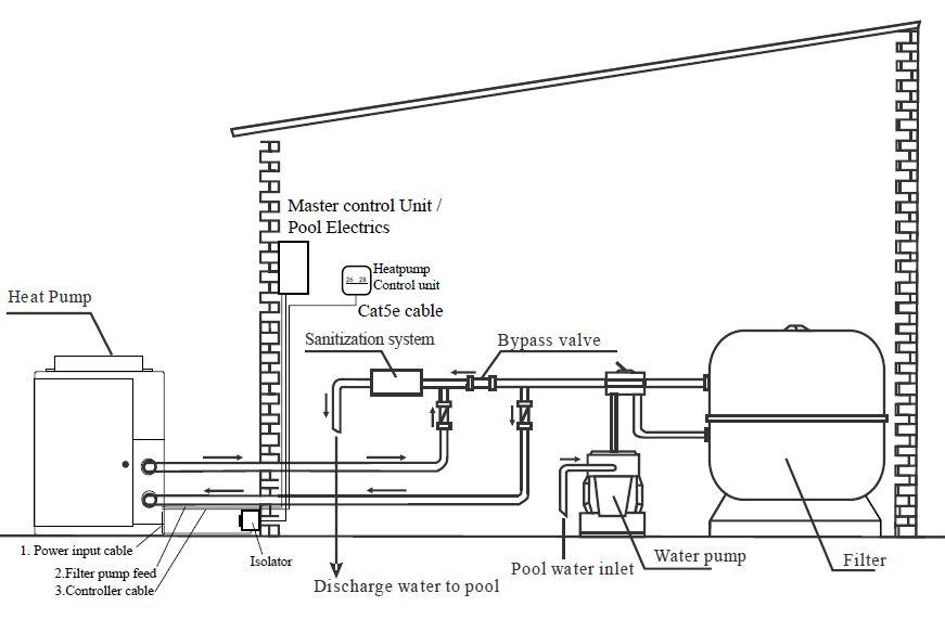 Prime Installation Of Swimming Pool Heat Pumps Wiring Cloud Monangrecoveryedborg