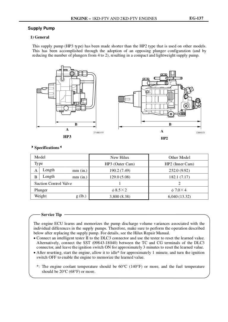 Wiring Diagram Ecu 2kd Ftv