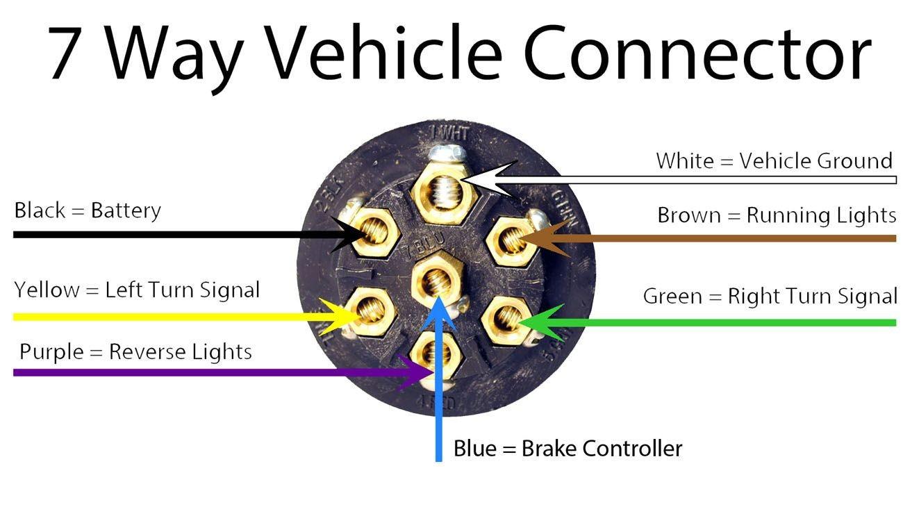 [QMVU_8575]  FB_9759] Tractor Trailer Truck Diagram Furthermore Wire Trailer Wiring  Diagram Schematic Wiring | Kenworth 7 Way Wiring Diagram Pigtail |  | Onica Alypt Benol Wigeg Mohammedshrine Librar Wiring 101