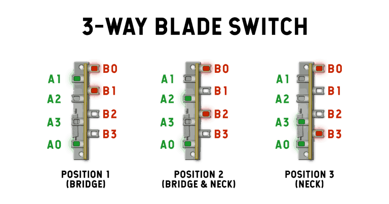 Marvelous Fralin Pickups How Do Guitar Blade Switches Work Learn More Wiring Cloud Hemtshollocom