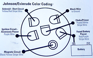 [DIAGRAM_5UK]  BW_0193] Ignition Switch Diagram Also Evinrude Omc Ignition Switch Wiring | Johnson Evinrude Wiring Diagram |  | Retr Ospor Heeve Mohammedshrine Librar Wiring 101