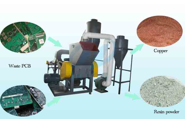 Surprising Pcb Circuit Board Recycling Machine Manufacture Sale Suppling Of Wiring Cloud Faunaidewilluminateatxorg