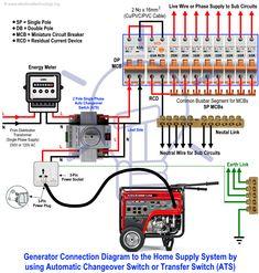 Awesome 19 Best Transfer Switch Images Alternative Energy Emergency Wiring Cloud Filiciilluminateatxorg