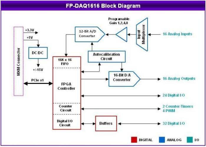 Et 6576 Io Module Wiring Diagram Free Diagram