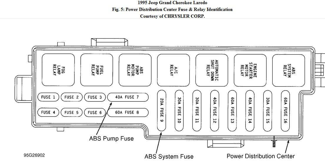 95 Grand Cherokee Fuse Diagram 2001 Civic Engine Diagram Cts Lsa Nescafe Cappu Jeanjaures37 Fr