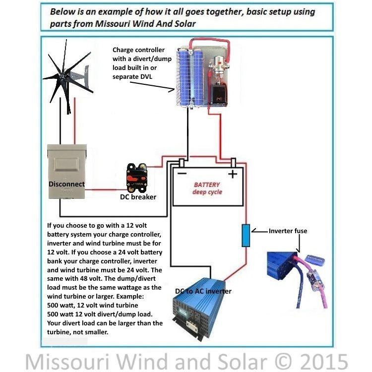 Wind Generator Ac Wiring Diagrams - Bathroom Electrical Wiring Diagram for Wiring  Diagram Schematics | Wind Generator To Battery Wiring Diagram |  | Wiring Diagram Schematics
